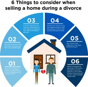 selling a home during divorce Dallas Texas